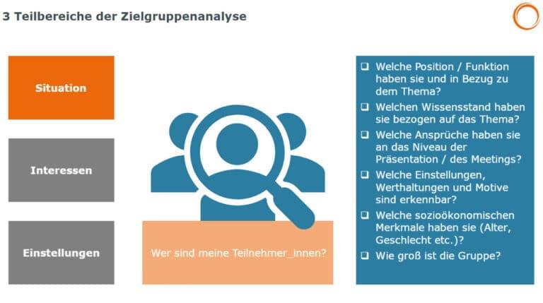Online-Meetings: 3 Teilbereiche der Zielgruppenanalyse - Situation, Interessen, Einstellungen