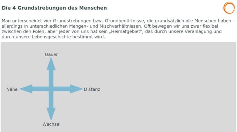 Riemann-Thomann: 4 Grundstrebungen des Menschen