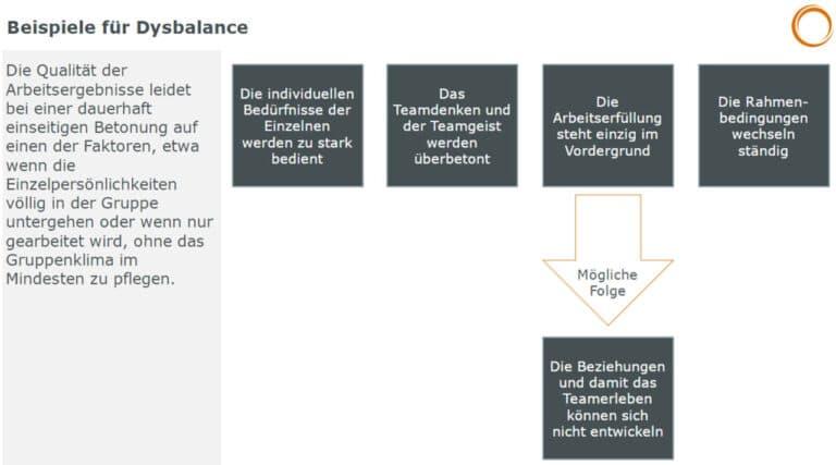 Teambalance: Beispiele für Dysbalance - die Qualität der Arbeitsergebnisse leidet bei einer dauerhaft einseitigen Betonung auf einen der Faktoren