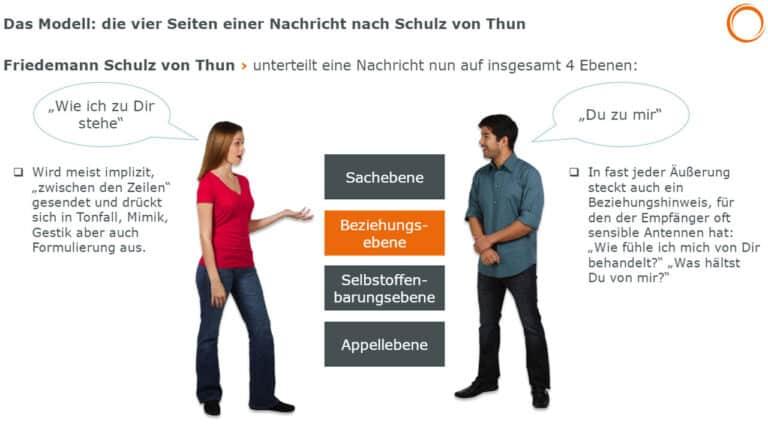 Die vier Seiten einer Nachricht nach Schulz von Thun