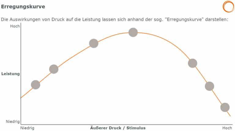 Stressmanagement: Erregungskurve - Auswirkungen von Druck auf die Leistung