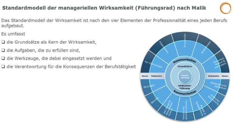 Standardmodell der manageriellen Wirksamkeit (Führungsrad) nach Malik