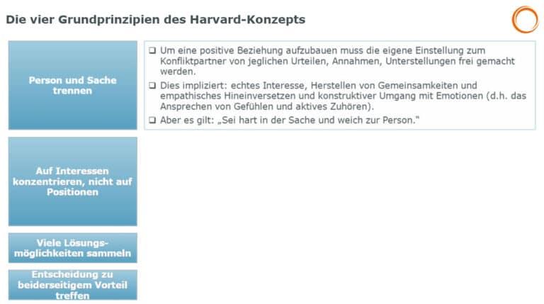Die vier Grundprinzipien des Harvard-Konzepts