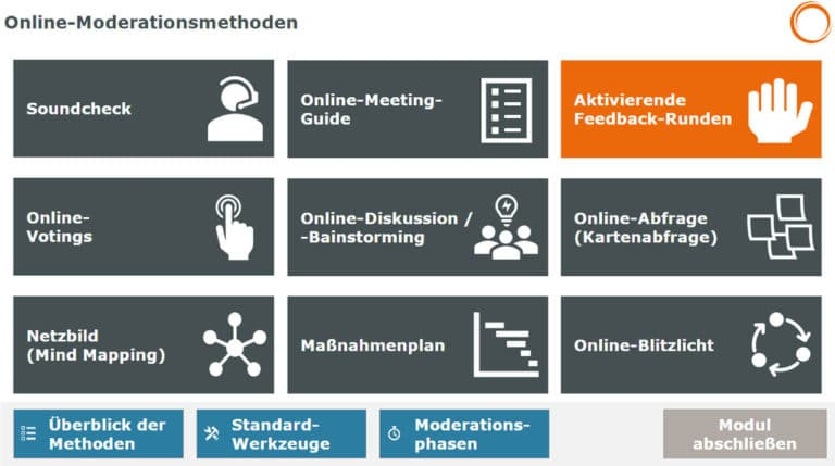 Online-Moderationsmethoden im Überblick: Soundcheck, Meeting-Guide, Feedback-Runden, Votings, Brainstorming, Abfragen, Mind Mapping, Maßnahmenplan, Blitzlicht