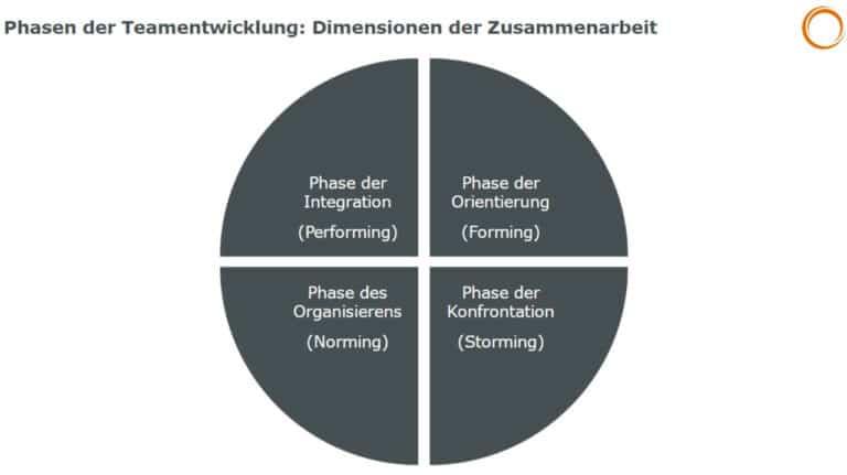 Phasen der Teamentwicklung: Dimensionen der Zusammenarbeit in der Teamuhr