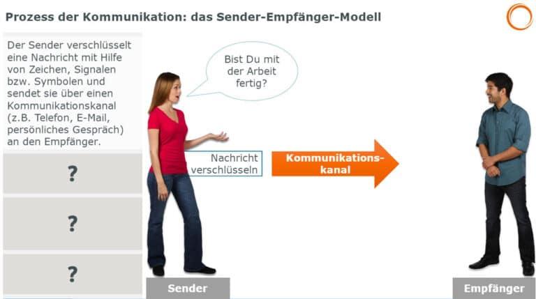 Prozess der Kommunikation: das Sender-Empfänger-Modell