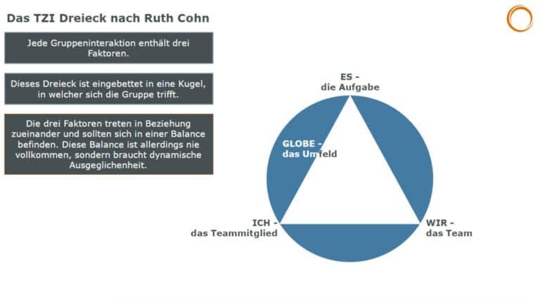 Das TZI Dreieck nach Ruth Cohn: Jede Gruppeninteraktion enthält drei Faktoren - ES, ICH und WIR