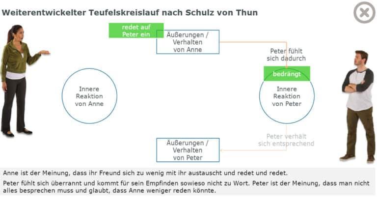 Weiterentwickelter Teufelskreislauf nach Schulz von Thun