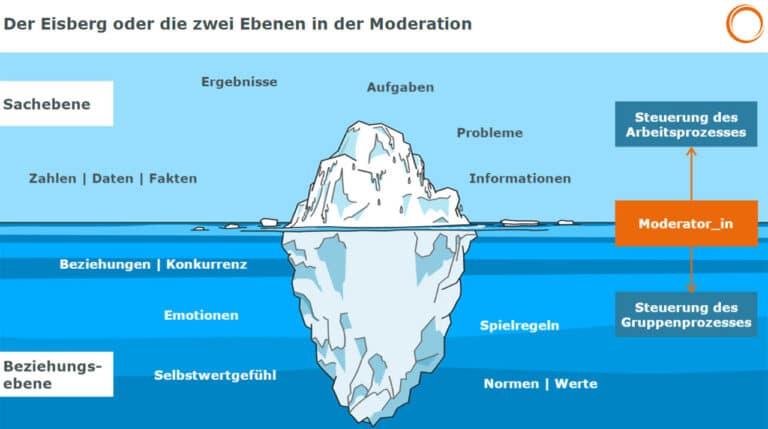 Der Eisberg oder die zwei Ebenen in der Online-Moderation